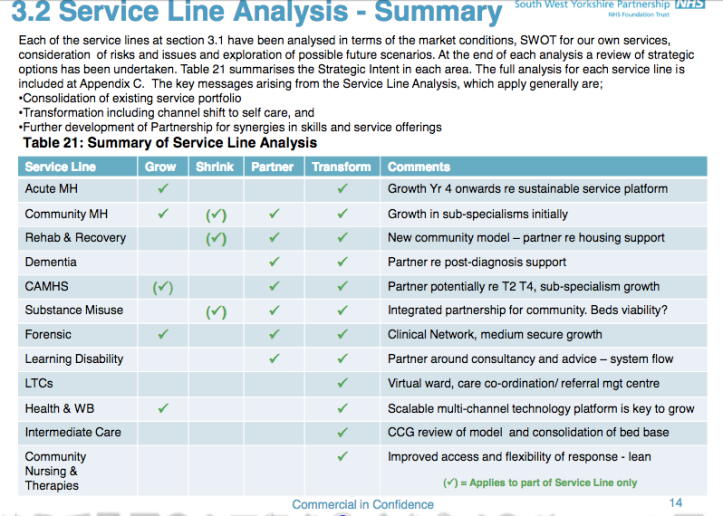 SWYPFT service line strategic intent_summary stratgeic plan 2014-19