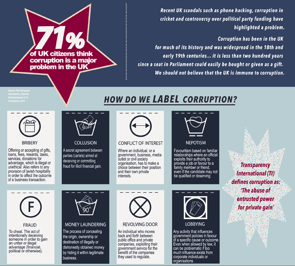 Corruption - how do we label it?