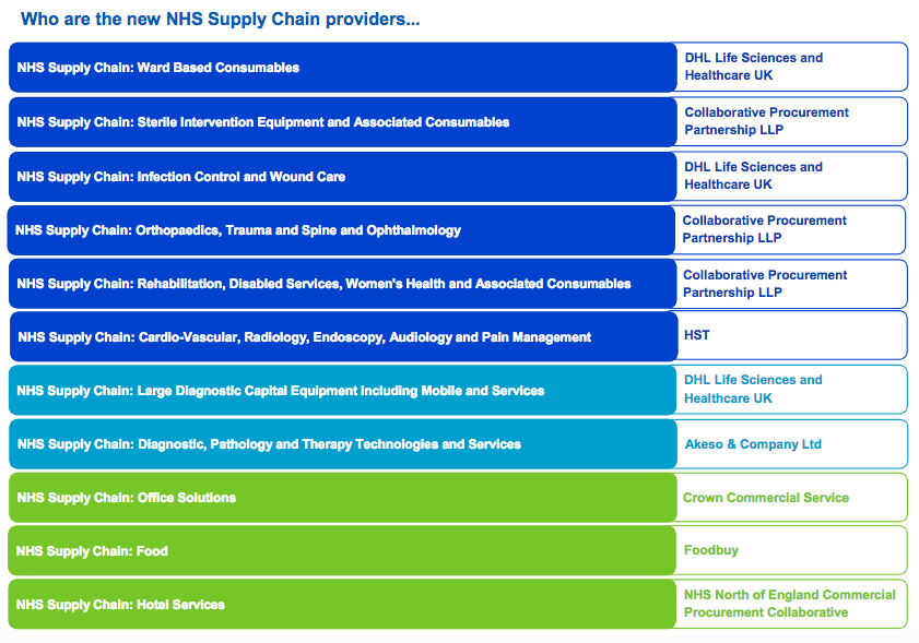11 NHS supply chain category towers contract holders