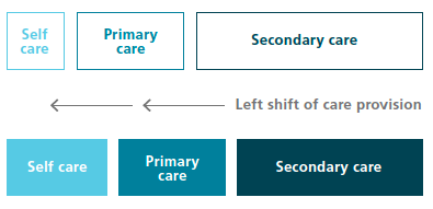 Left shift of care graphic